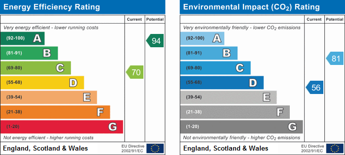 Energy Performance Certificate explained