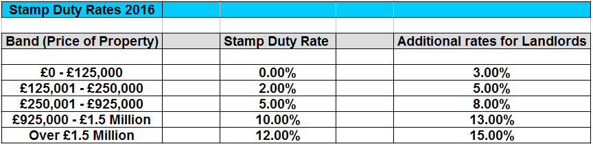 Stamp duty rates December 2014