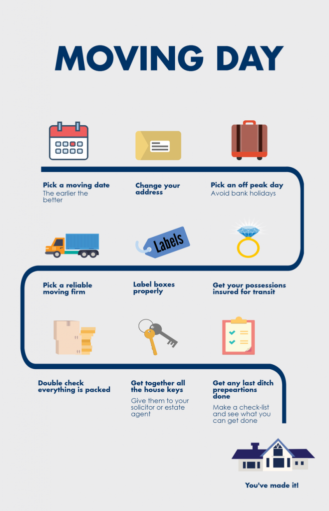Moving day checklist inforgraphic