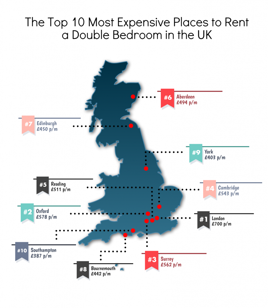 Best House Rental Site: The Top 10 Most & Least Expensive Places To Rent In The UK