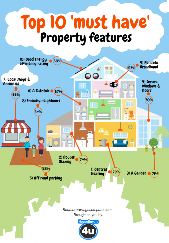 Property Must Haves