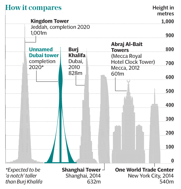 New Tallest Buildings