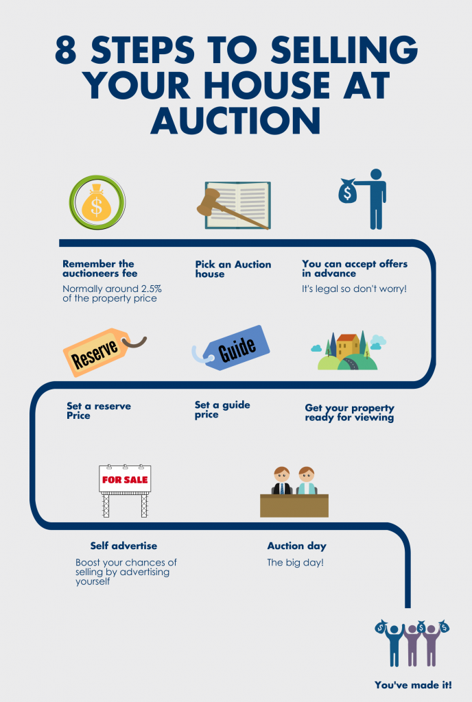 8 Steps to selling your house at the auction house