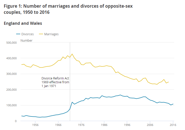 Divorce rates from 1950 to 2016 of opposite sex couples in England and Wales