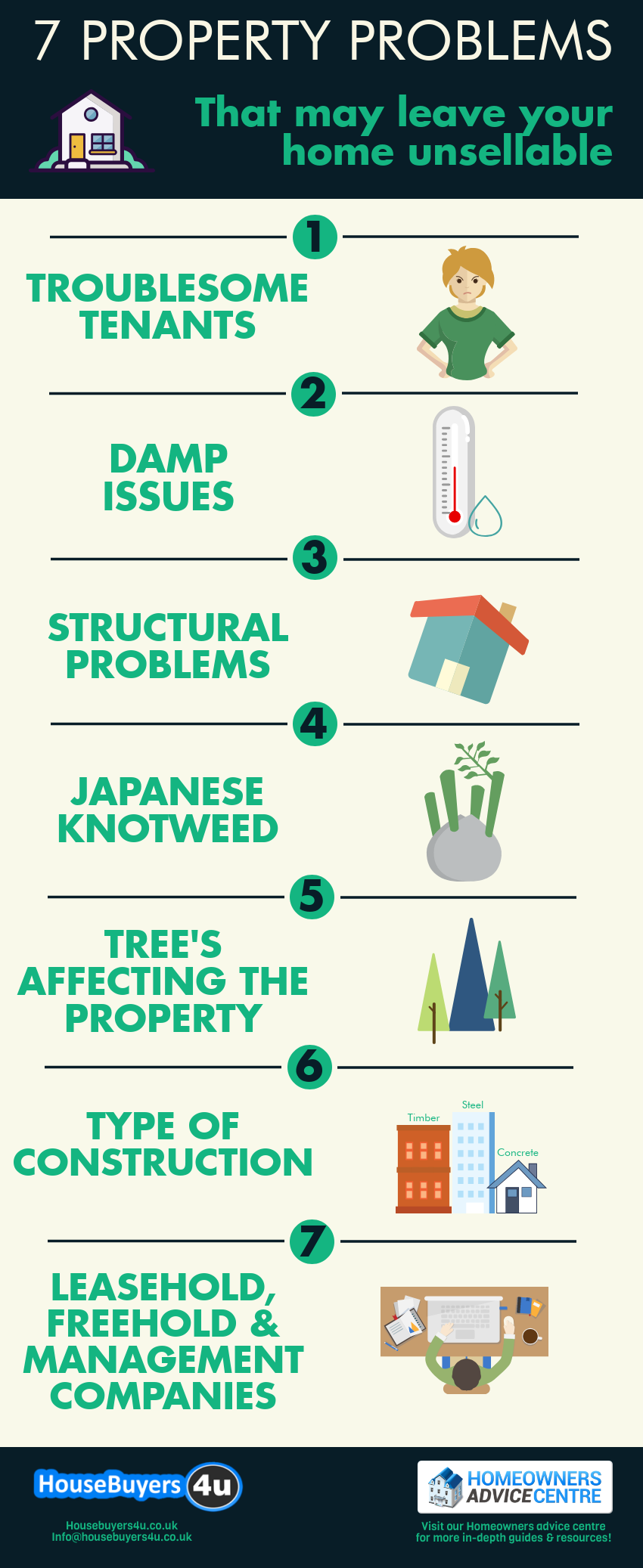 7 Property Problems that may leave your home unsellable infographic