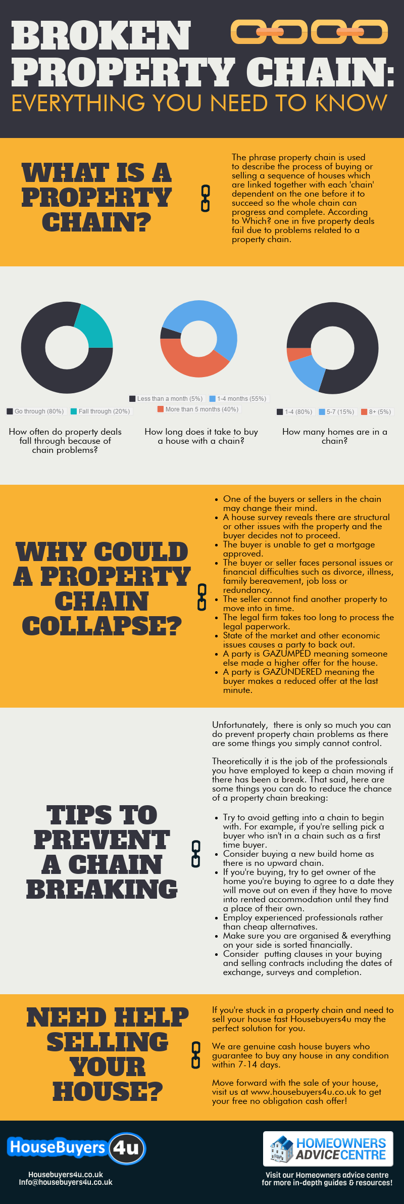 Broken property chain, everything you need to know infographic