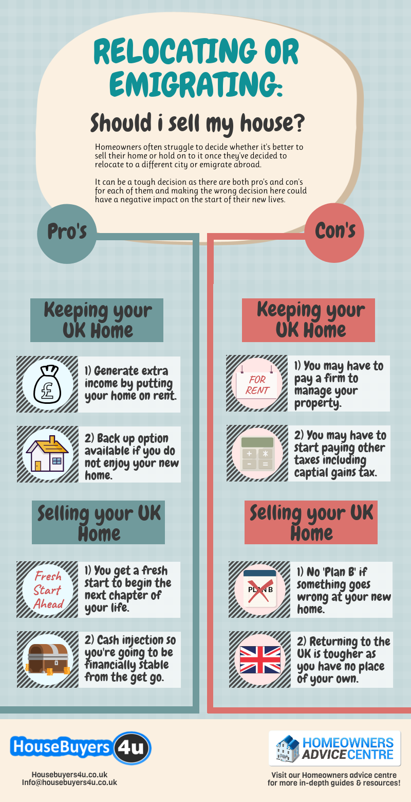 Relocating or Emigrating: Should I Sell My House? Infographic Image