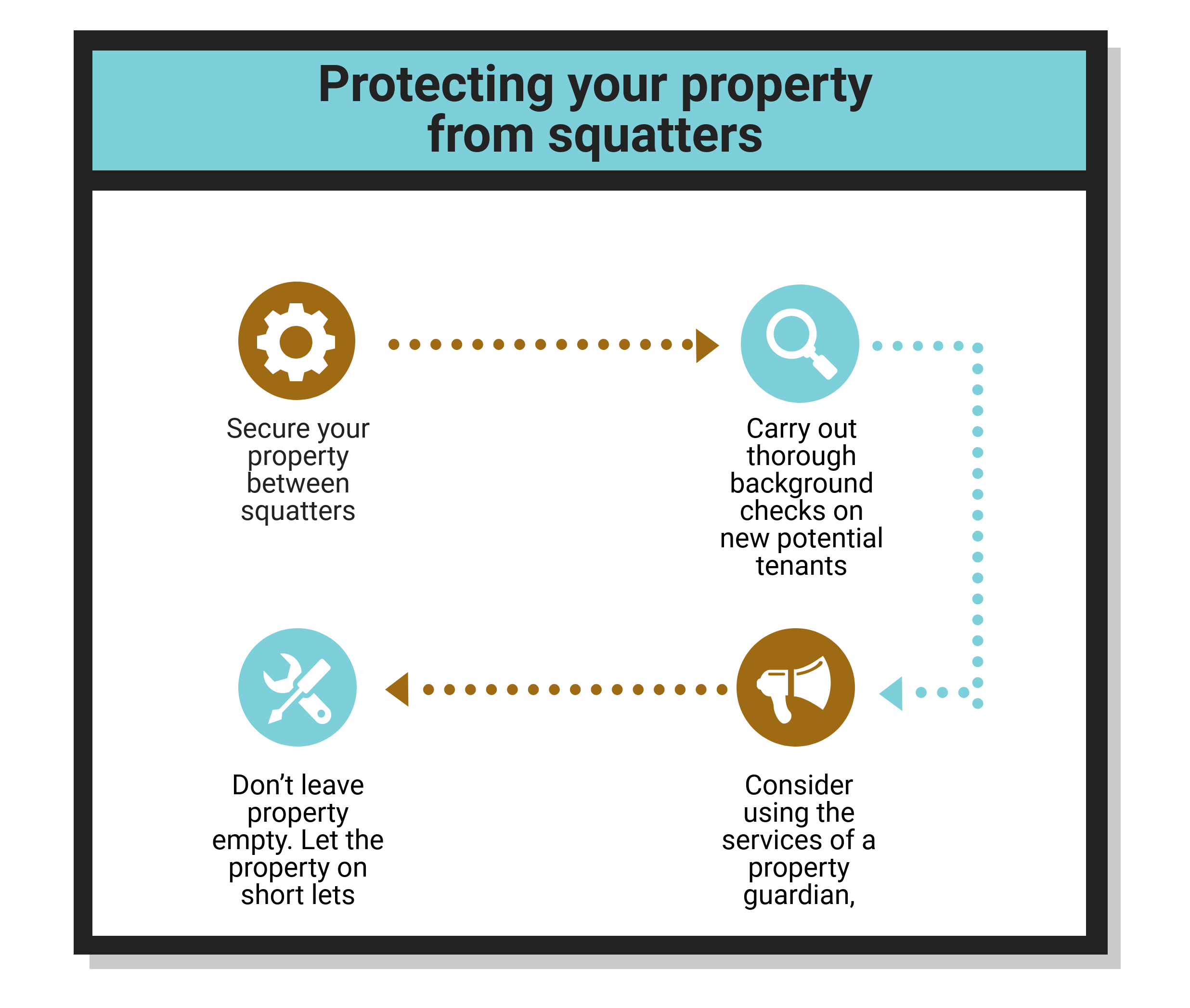 How to protect your property from squatters