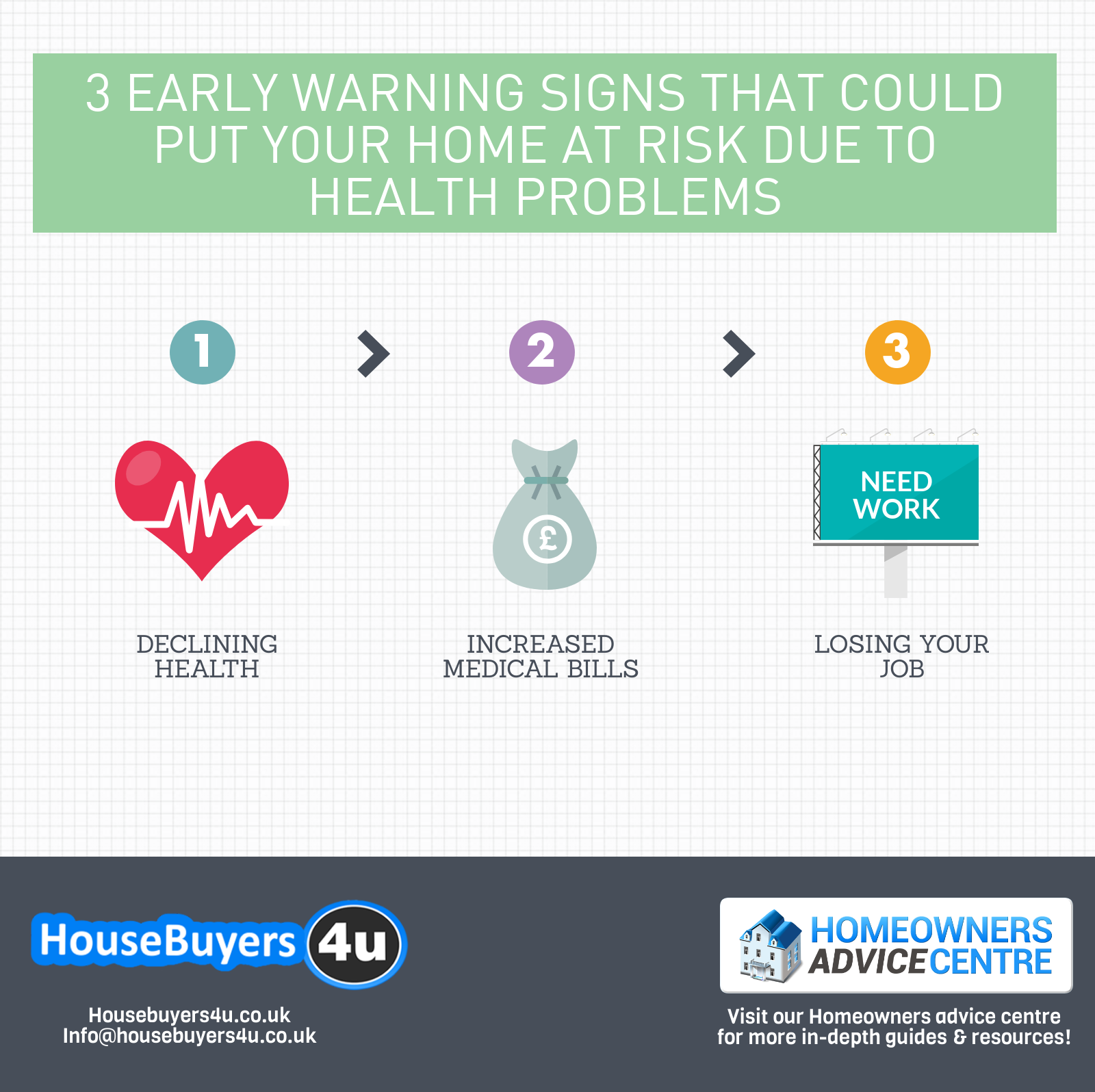 3 early warning signs that your home is at risk due to health problems infographic