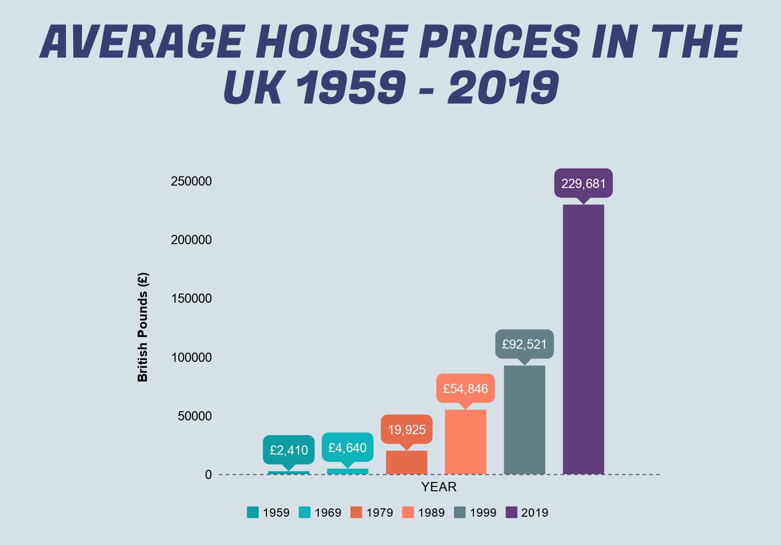 Average house prices UK 1959-2019 barchart