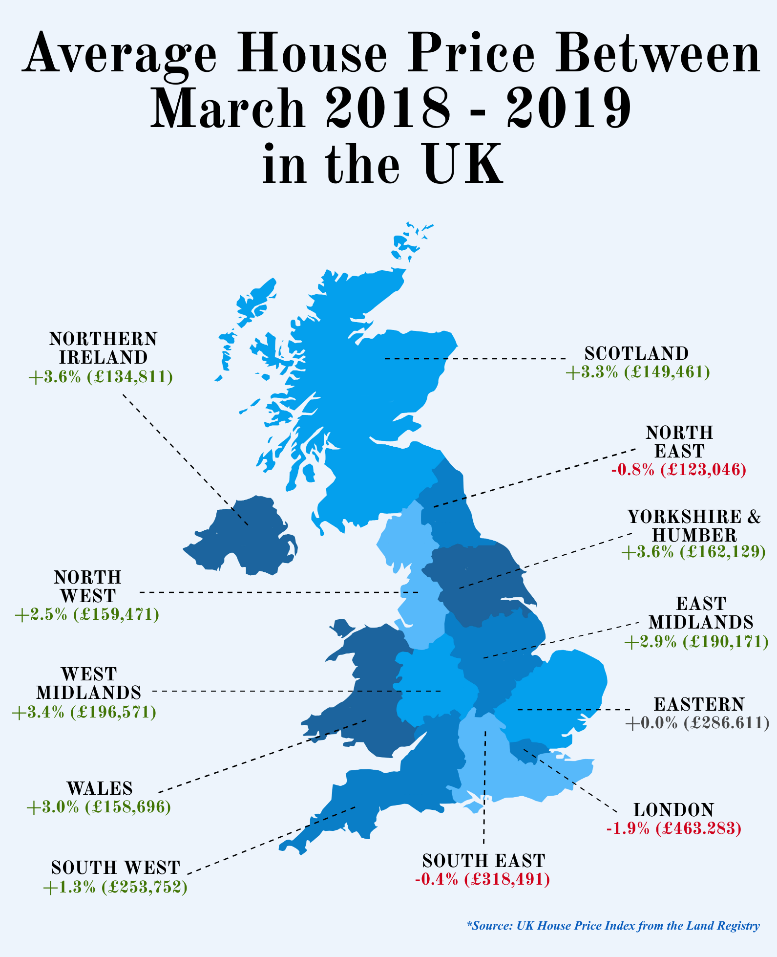 Average House Price Between March 2018-2019 in the UK