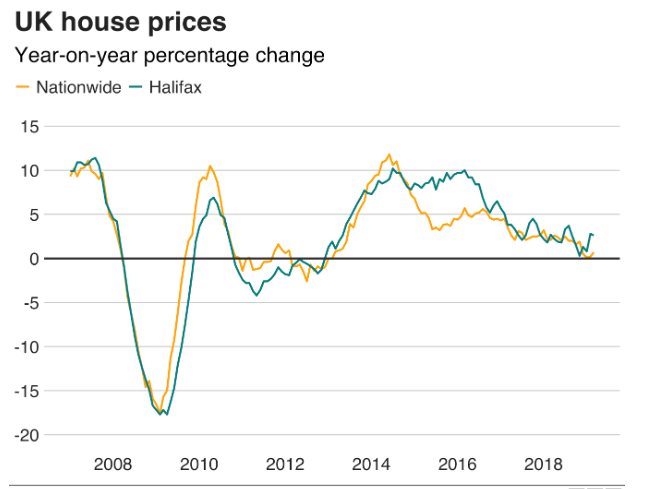 Uk house prices year on year percentage change