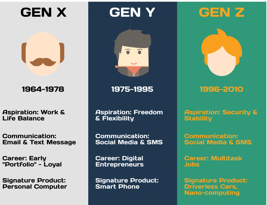 Key differences of generations x y and z