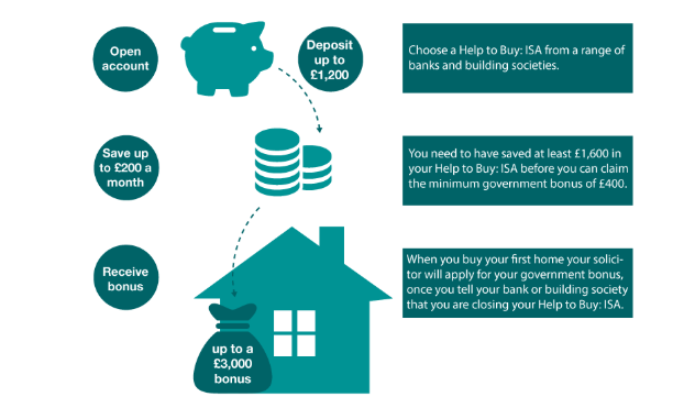 how does the help to buy scheme work