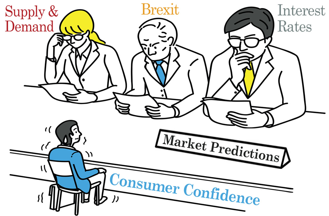 Consumer confidence in the market suggestions the economical forecast is foggy