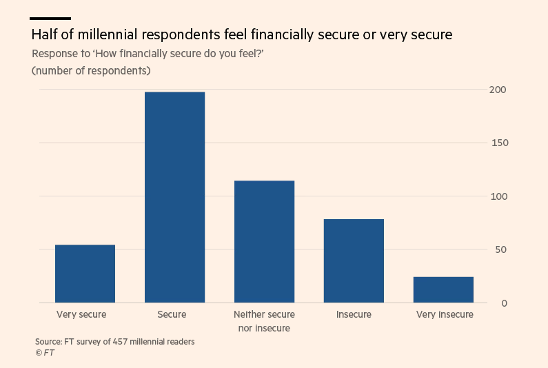 financial stability of the millennial generation