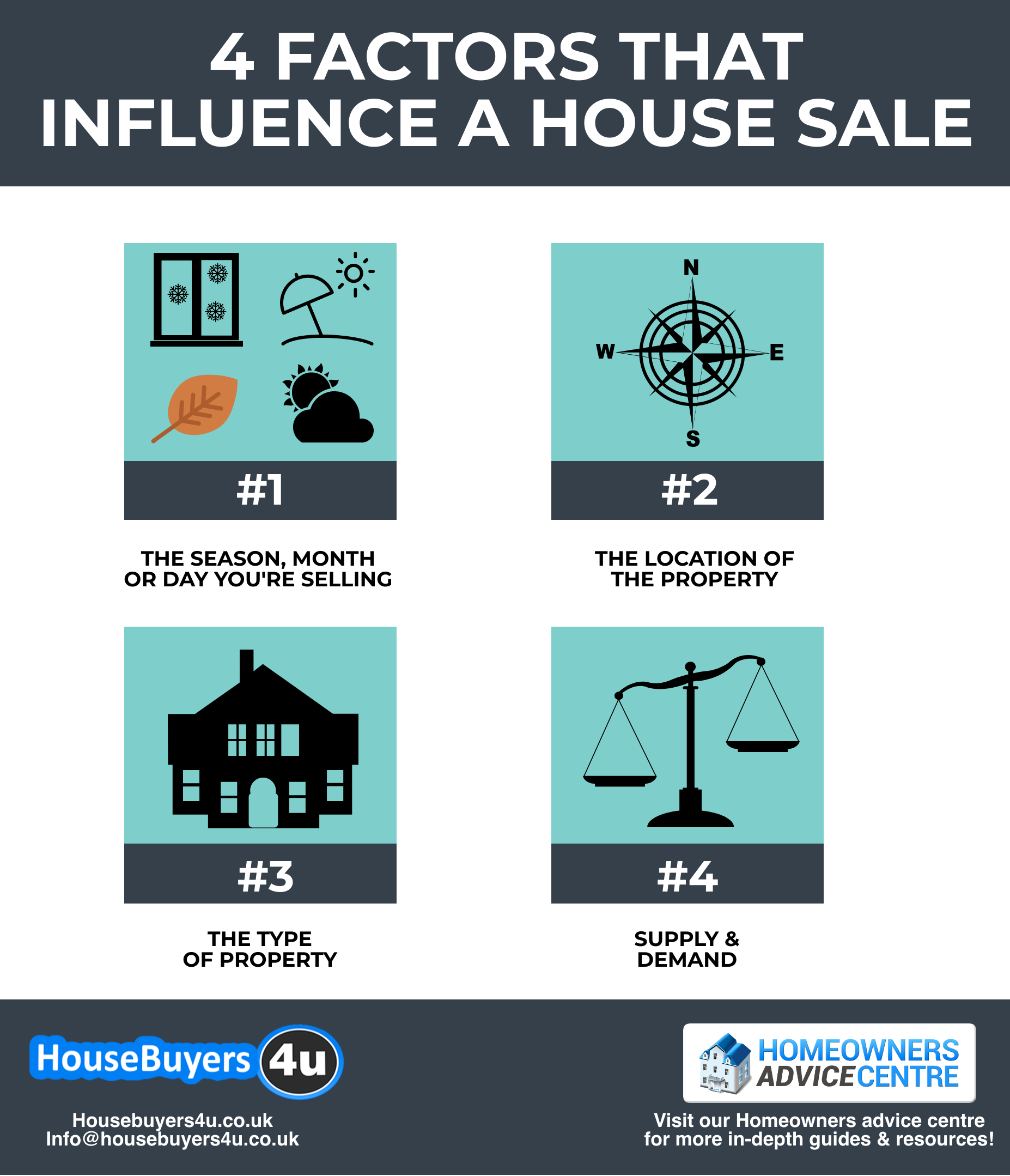 4 factors that could cause the price of your house to change