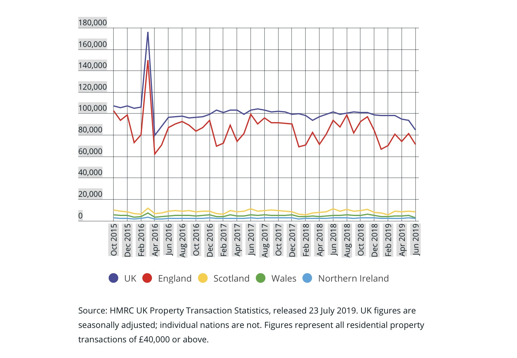 UK house sale figures month by month