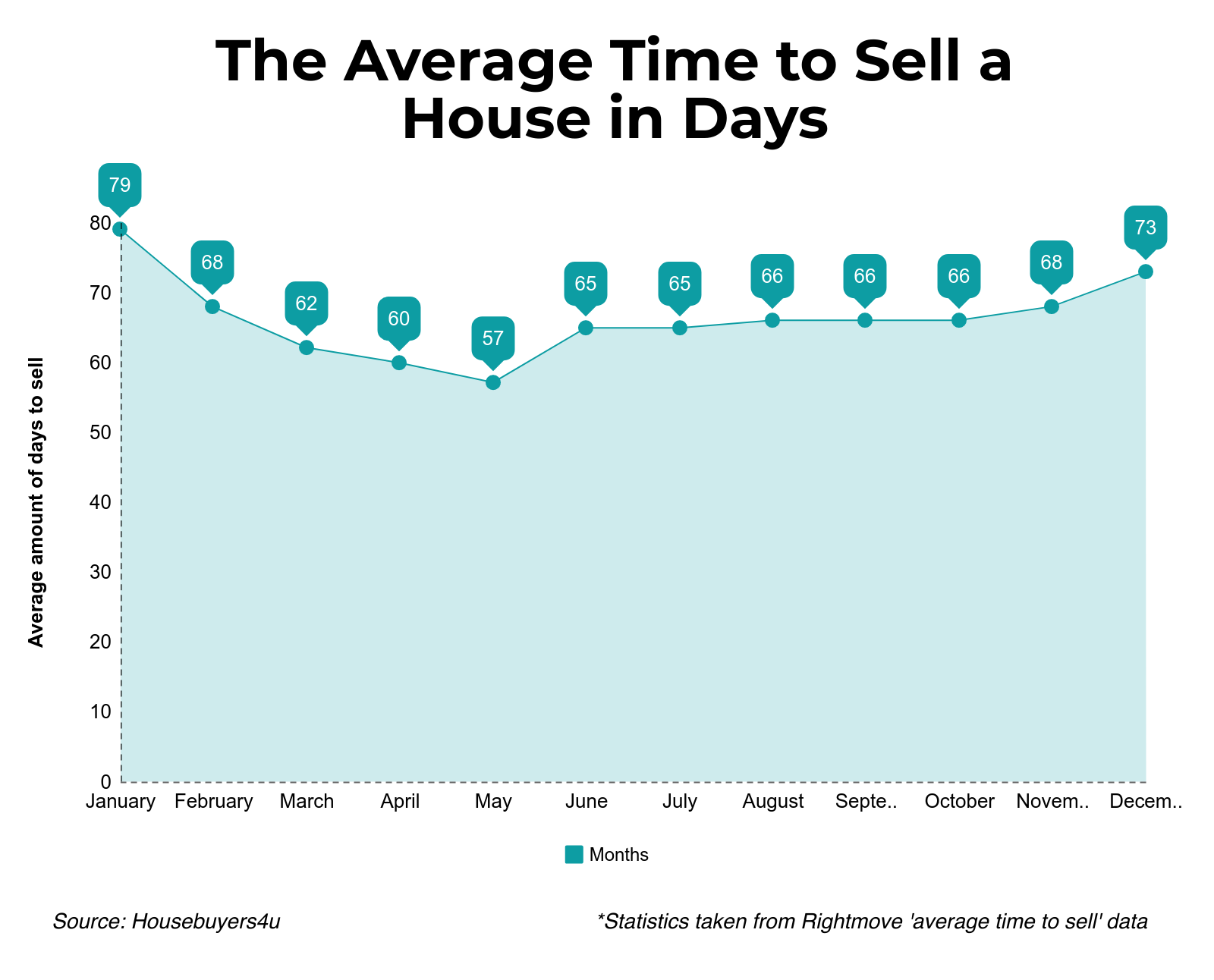 a chart detailing the average time in days from monday to friday a house takes to sell