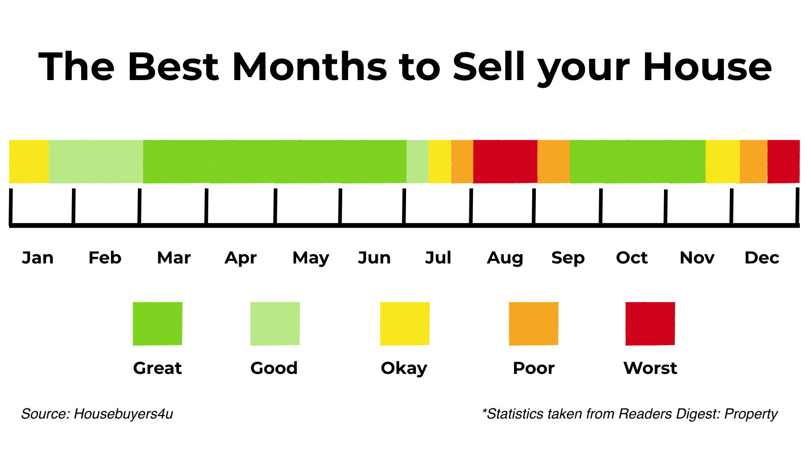 A chart detailing the best and worst months of the year to sell your house in