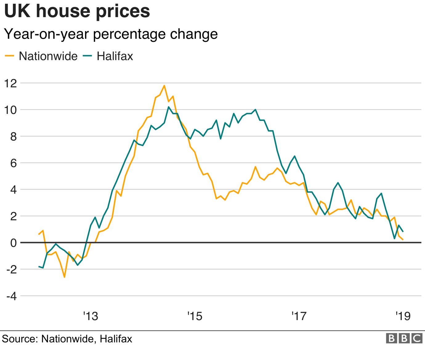 uk house prices from 2013 to 2019