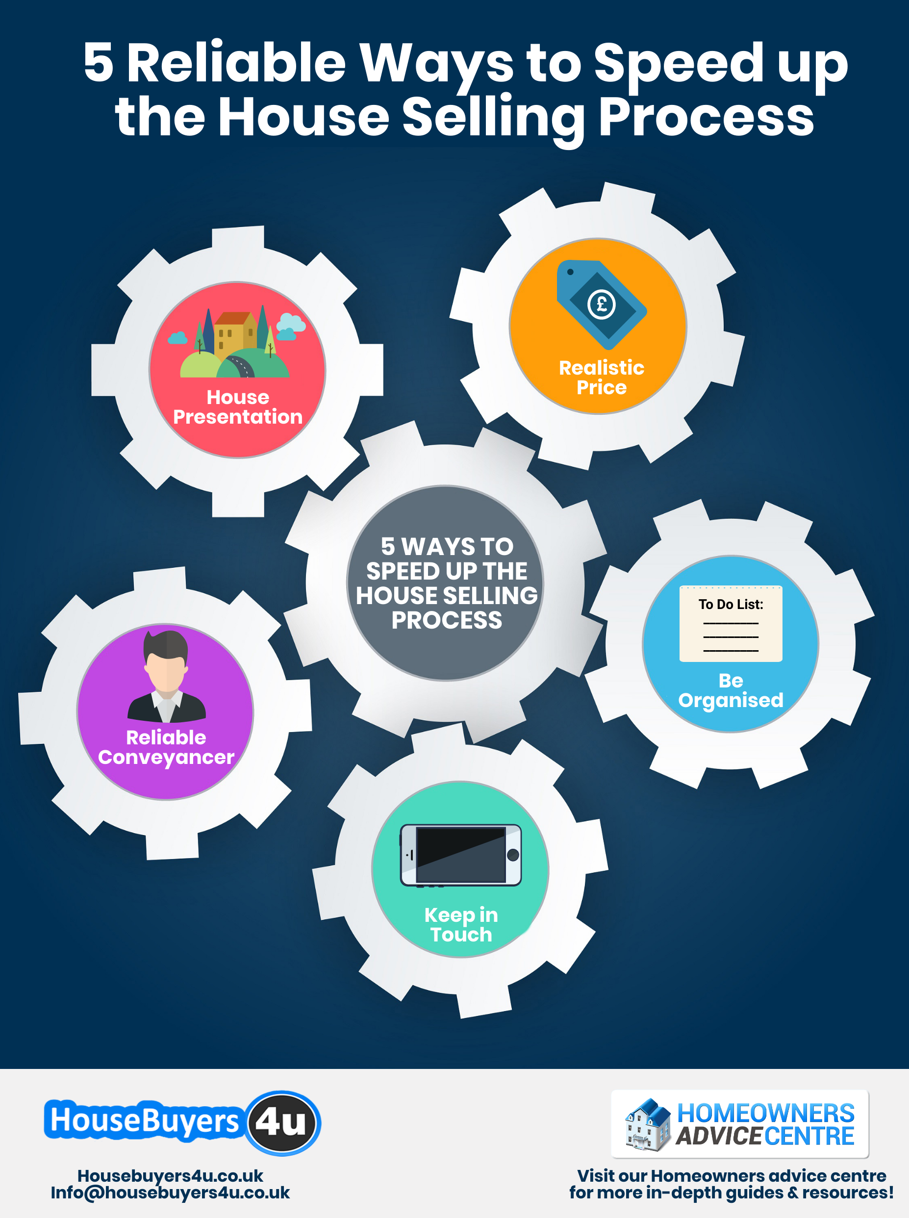 An infographic of 5 reliable ways you can speed up the house selling process