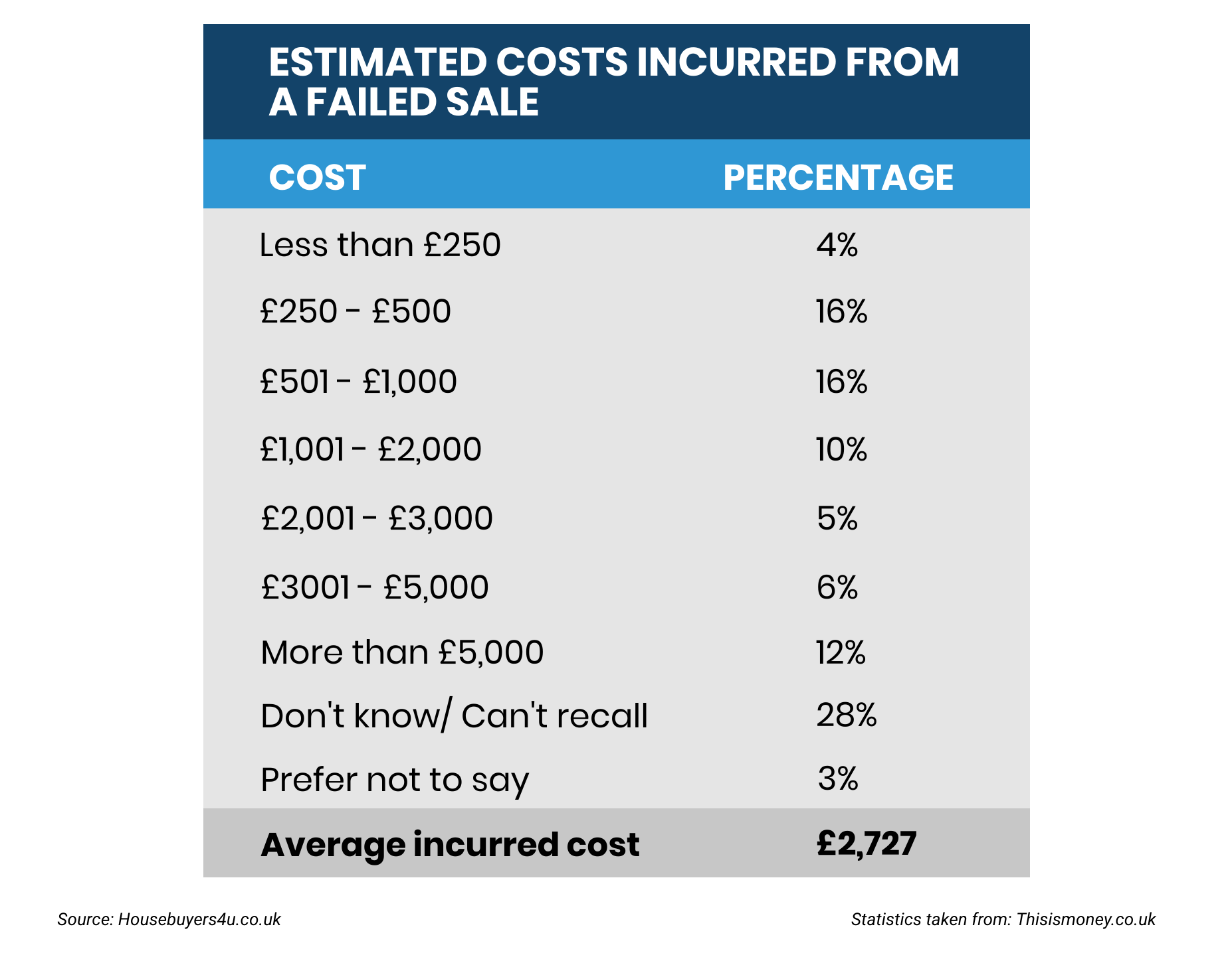 A table that shows the estimated costs incurred from a failed sale