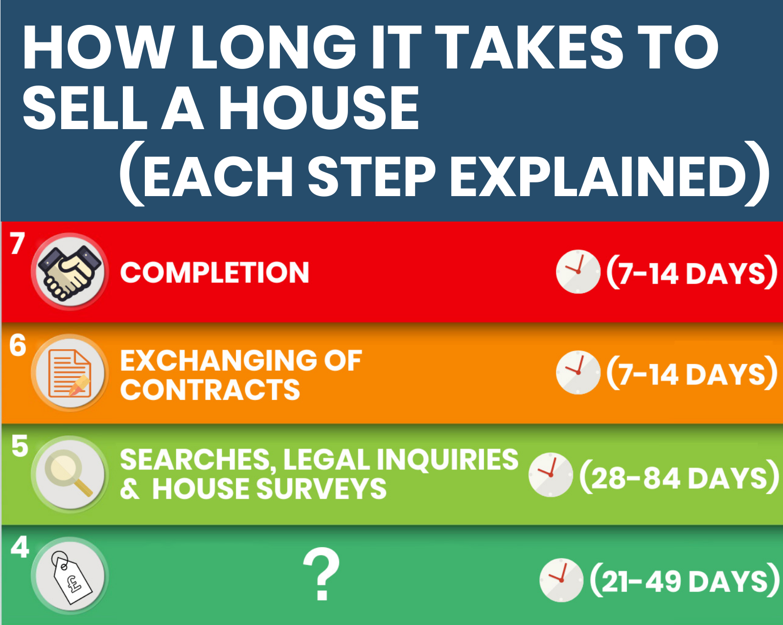 How long it takes to sell a house with every step explained
