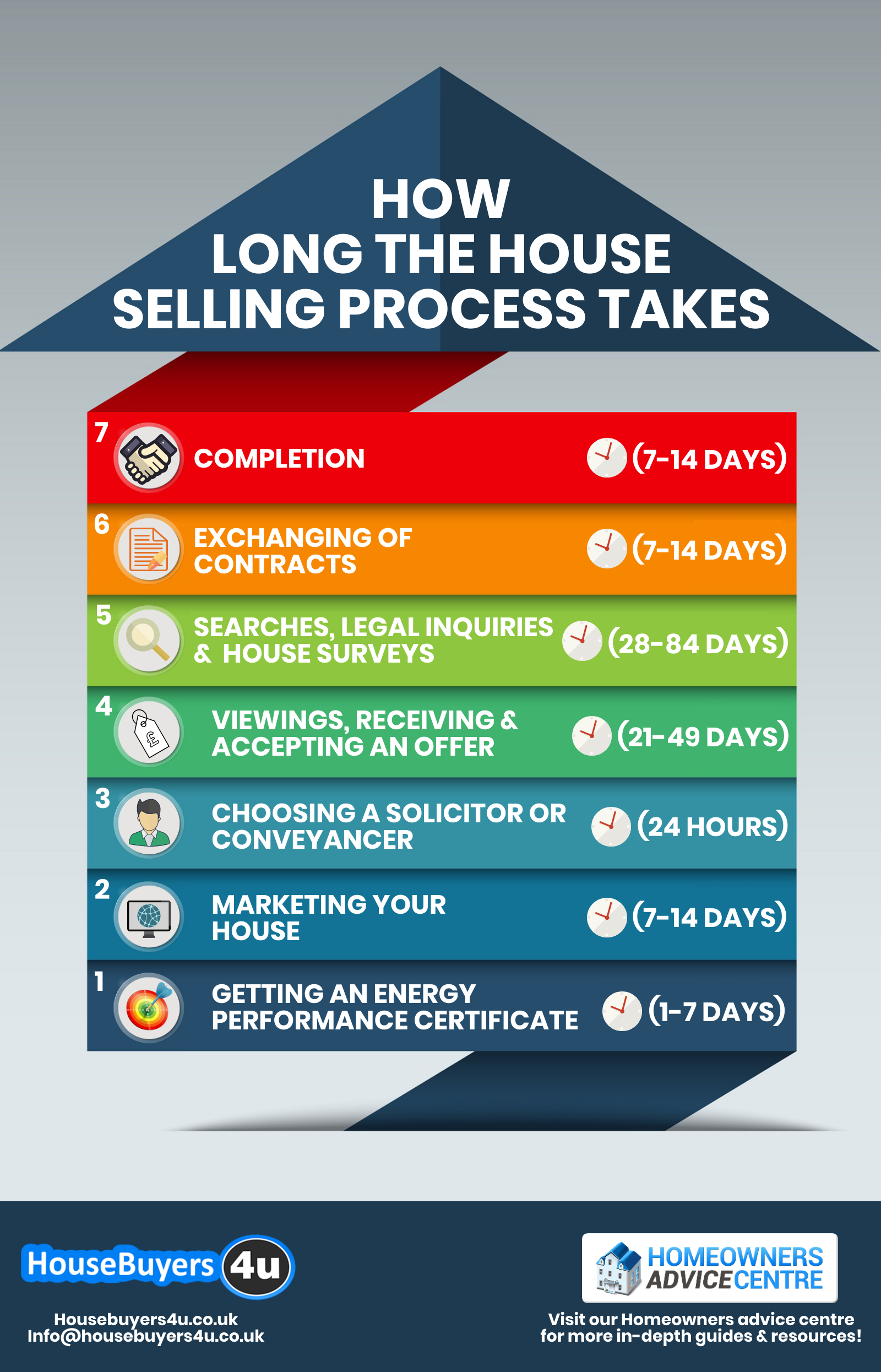 How long the house selling process takes in 7 steps