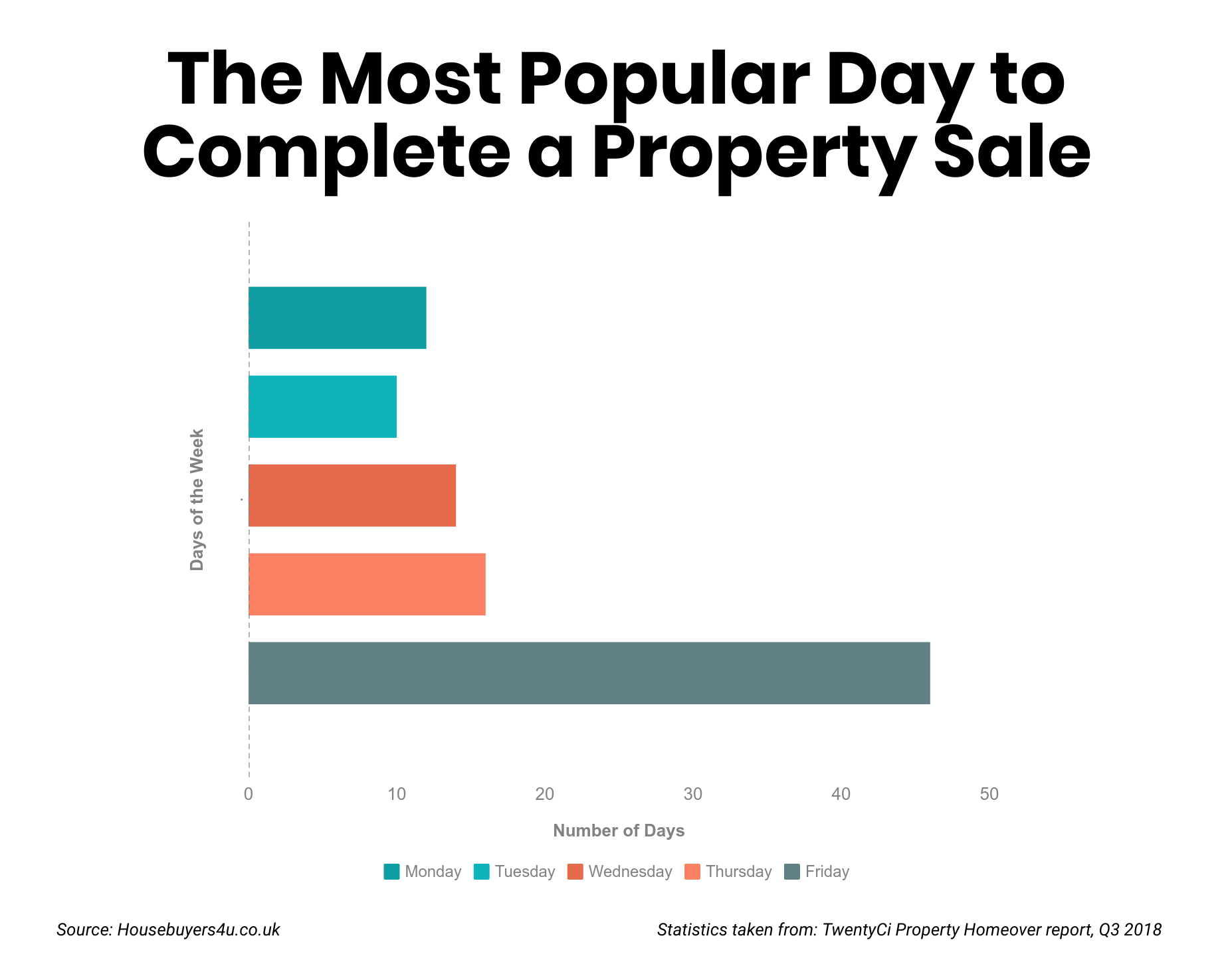 A bar chart of the most popular day to complete a property sale