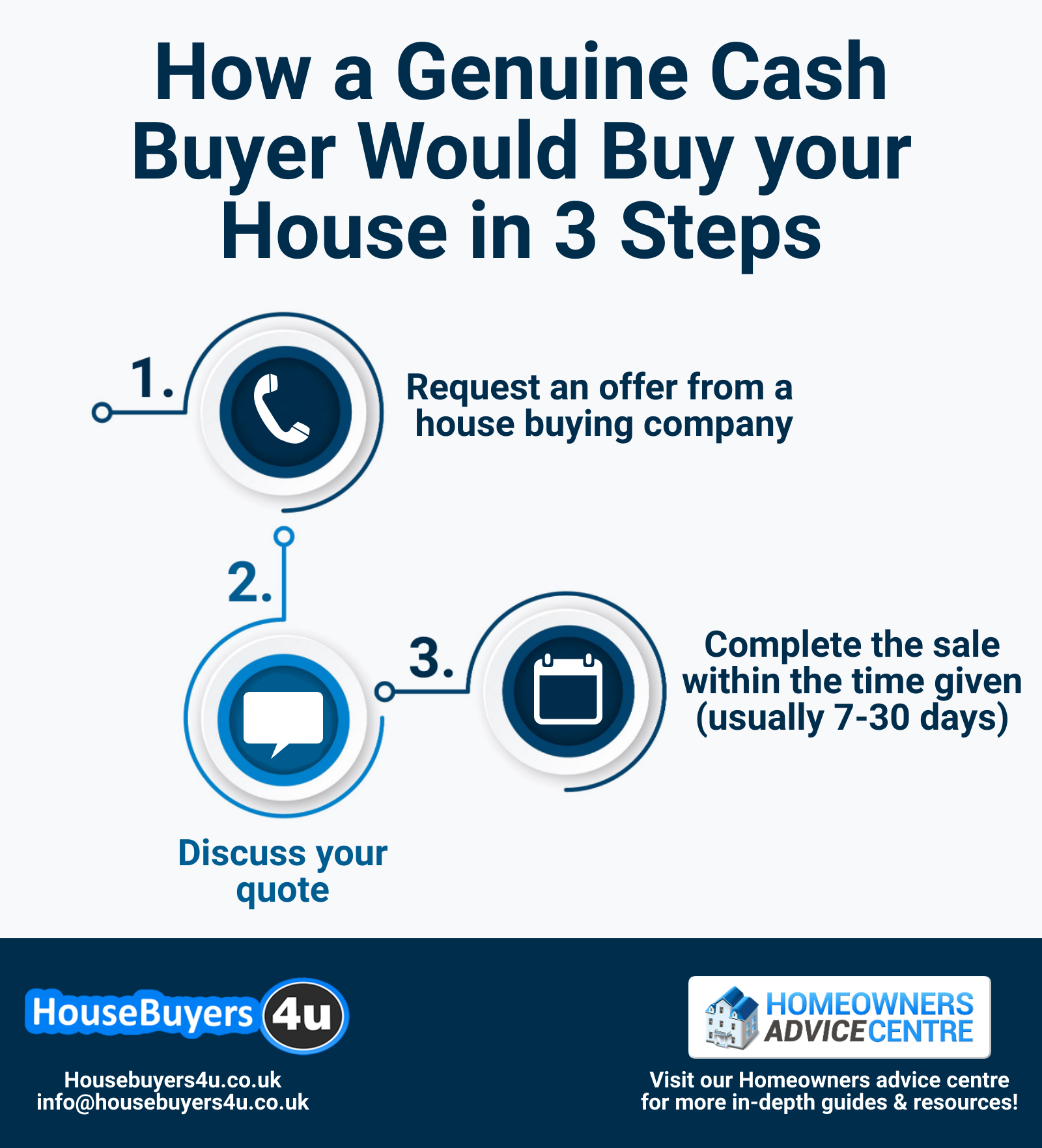 How a genuine cash buyer would buy your house in 3 steps