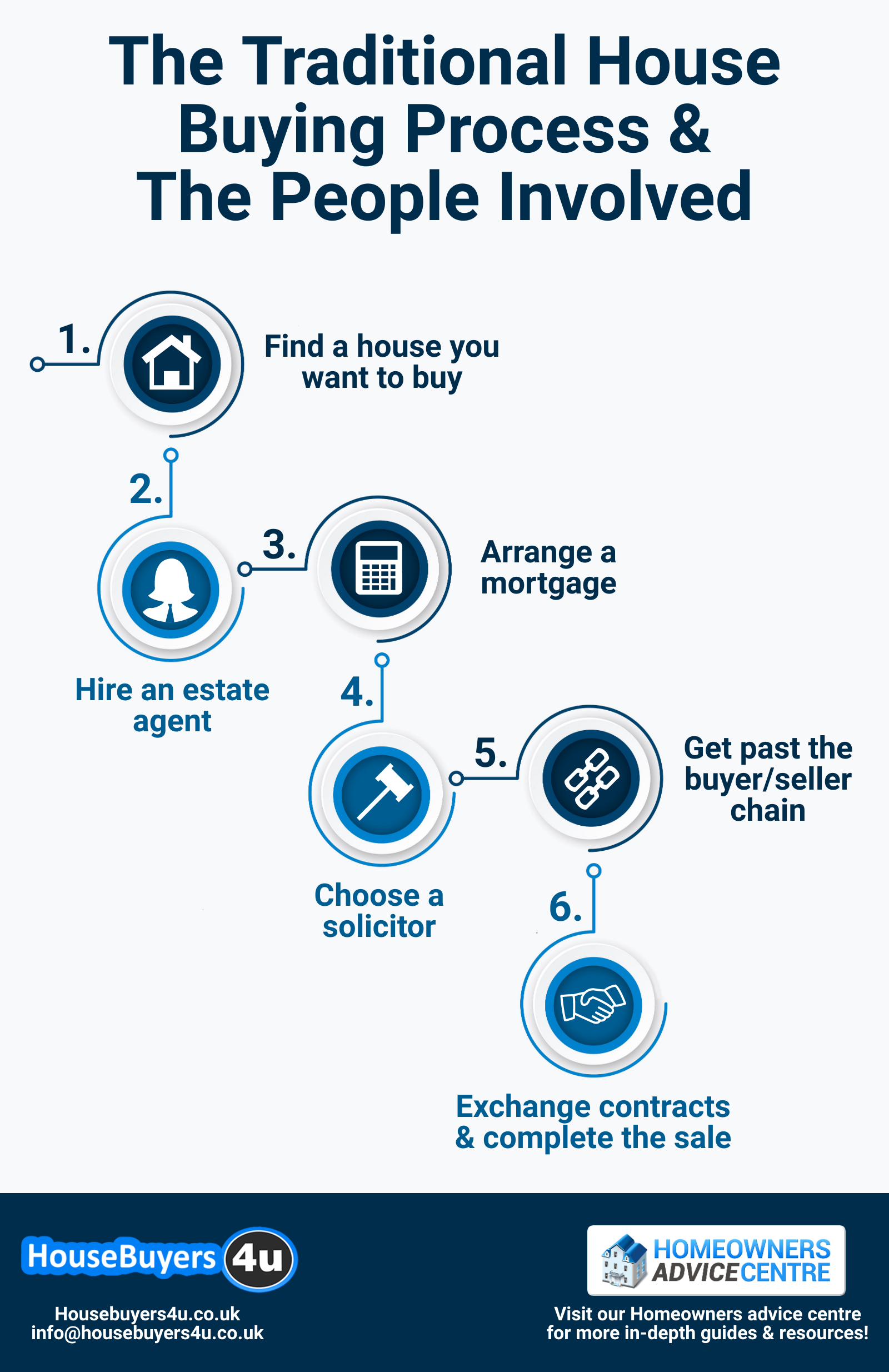 The traditional house buying process and the people involved