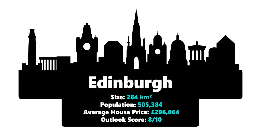 Edinburgh city statistics including it's size, population, average house price and outlook score in 2020
