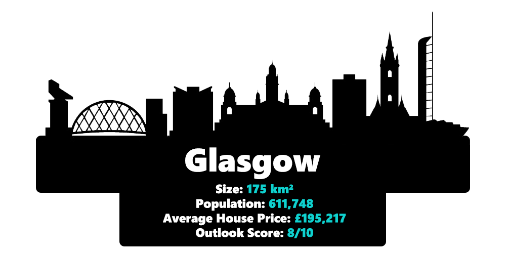 Glasgow city statistics including it's size, population, average house price and outlook score in 2020