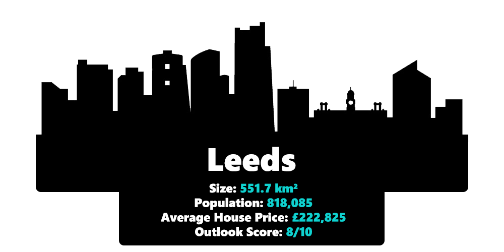 Leeds city statistics including it's size, population, average house price and outlook score in 2020
