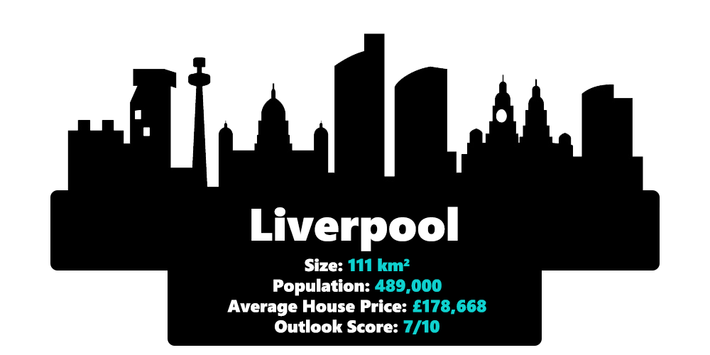 Liverpool city statistics including it's size, population, average house price and outlook score in 2020
