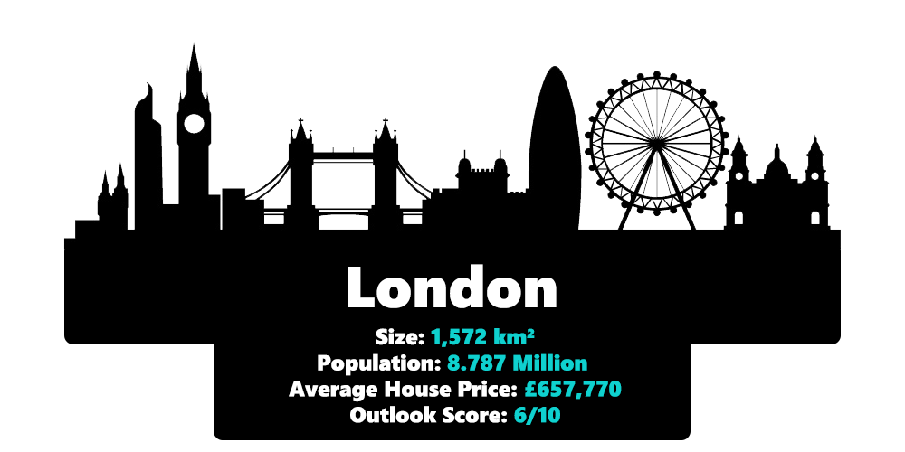 London city statistics including it's size, population, average house price and outlook score in 2020